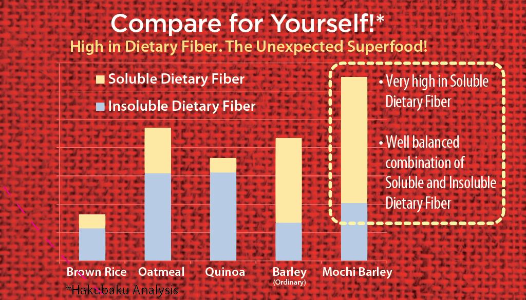 grain-compare-chart